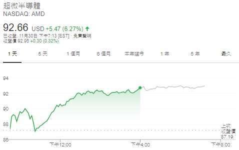 超微股價日線圖 (圖: Google)