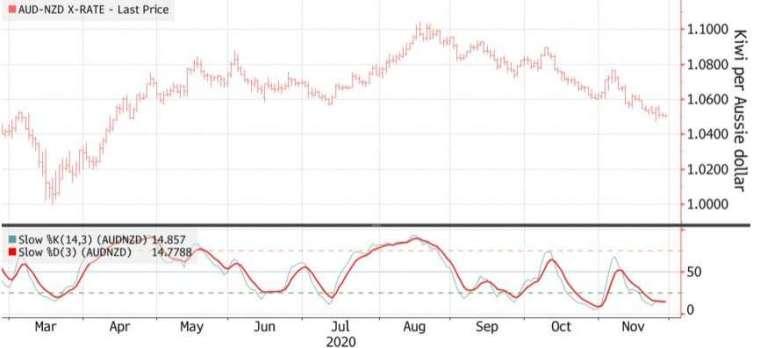 澳元兌紐元自八月以來一路下跌。(來源:Bloomberg)