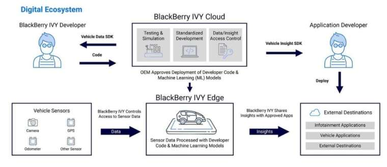 汽車數據 / 軟體平台 IVY 以雲端為基礎、QNX 作業系統架構。(圖片:黑莓)