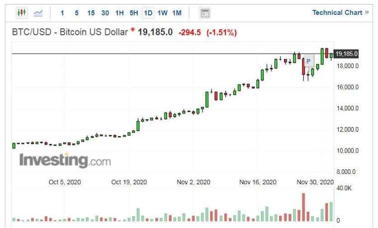 比特幣兌美元走勢日線圖 (圖片:Investing.com)