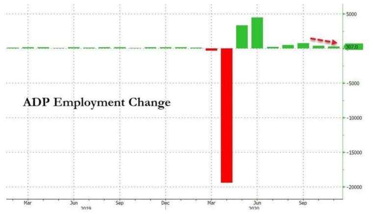 美國 ADP 新增就業持續放緩,創 7 月以來最低 (圖:Zerohedge)