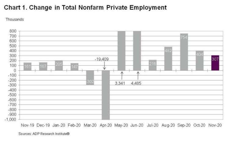 美國 11 月 ADP 非農就業增幅創 7 月以來最低 (圖:ADP)