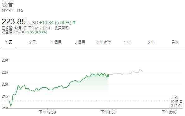 波音股價日線圖(圖:Google)