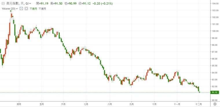 美元指數 3 月以來走勢。