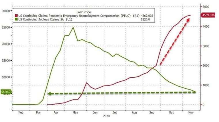 美國續領失業金人數雖持續下滑,轉向聯邦疫情緊急失業補助 (PEUC) 的人數也隨之走高 (圖:Zerohedge)