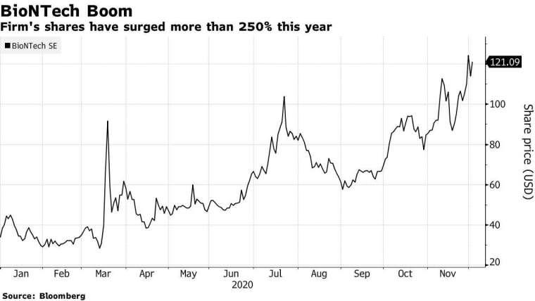 BioNTech 今年來股價走勢。來源: Bloomberg