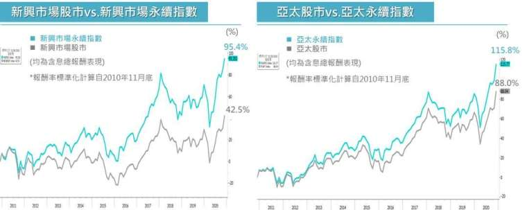 資料來源:Bloomberg;資料日期 2010.11.30 ~2020.11.30(左圖 / 右圖) 註 : 左圖新興市場股市以「MSCI 新興市場總報酬指數」為代表,新興市場永續指數以「MSCI 新興市場 ESG Leader 總報酬指數」為代表。右圖亞太股市以「MSCI 亞太指數總報酬指數」為代表,亞太永續指數以「MSCI 亞太 ESG Leader 總報酬指數」為代表。上述數據僅為歷史資料,不代表未來表現之保證。