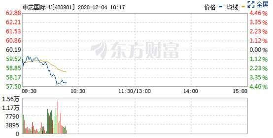資料來源: 東方財富網, 中芯即時股價走勢