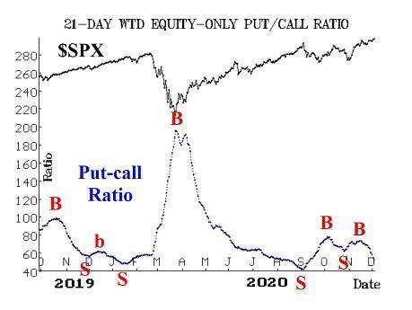 美股走勢 (黑) 與 CVI 指數 (藍)(圖: MarketWactch)
