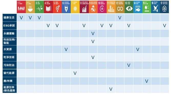資料來源 : Amundi Asset Management 。資料日期 : 2020/10/31 註 1:資料來源:2020 年 6 月出版之 IPE《400 大資產管理公司》,資料日期 2019 年 12 月之資產管理規模。 註 2:資料來源:鋒裕匯理投信整理 資料日期: 2020/10/21 Access to Amundi 2020 Transparency report https://about.amundi.com/ezjscore/call/ezjscamundibuzz::sfForwardFront::paramsList=service=ProxyGedApi&routeId=_dl_MDhkNTEwMTM3OGJkN2Q5YzJkNWEzOGZkZjk4NDU0MjI 註 3:資料來源:Amundi Asset Management  資料日期: 2020/10/31