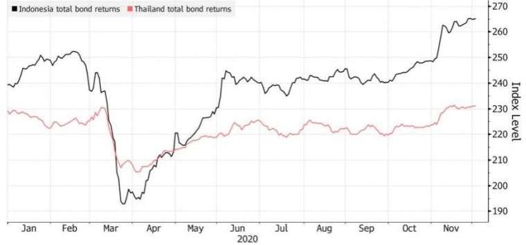 印尼和泰國債券同步展開反彈。(來源:Bloomberg)