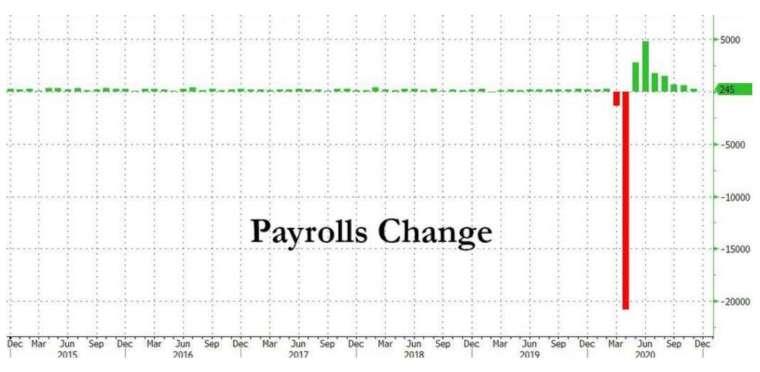 美國 11 月非農新增就業大幅放緩 (圖:Zerohedge)