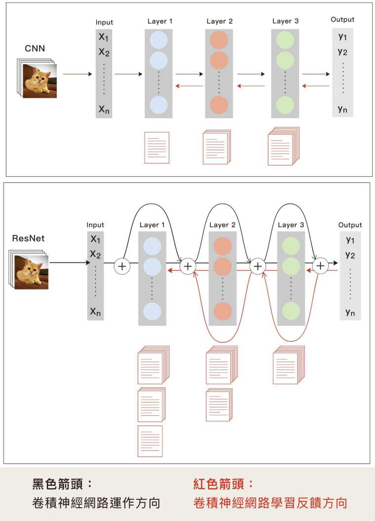上圖為原始的卷積神經網路 (CNN) ,假設只有三層,在資料回傳的過程中會逐層遞減,稱為梯度消失問題。下圖為改良版 ResNet ,從最後一層開始,每一層都備份,再把備份越過一層「跳級」傳遞,前面網路層就能接收到後面的資訊。 圖│研之有物 (資料來源│王建堯)