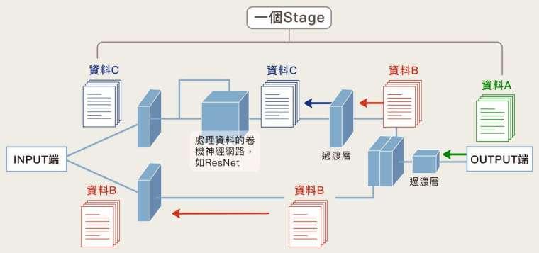 以上為 CSPNet 簡化結構的一部分,三色箭頭代表機器學習過程中,後面的資料如何反饋往前傳。這個設計的重點在於資訊的分流與多了過渡層 (Transtion),讓反饋的學習資訊在分流後產生差異,提高每一網路層參數的利用率,目標是讓機器學到更多樣的東西,提高判斷的精確度。另一方面,因為資料分流的關係,有部分直接往後傳,不經過分析計算,使整個計算量變少,運算速度也因此加快。 圖│研之有物 (資料來源│王建堯)