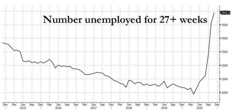 美國長期失業人數 (失業 27 週或以上) 走勢圖(圖:Zerohedge)