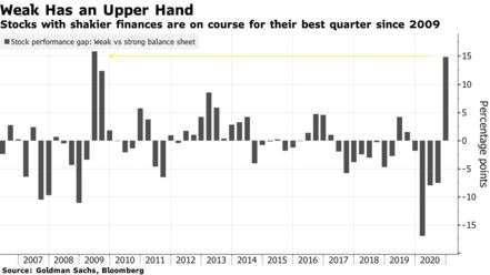 信用較差的類股本季類股表現 (圖: Bloomberg)