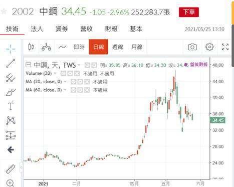 (圖一:中鋼股價日線圖,鉅亨網)
