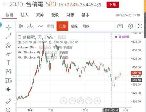(圖三:台積電股價日線圖,鉅亨網)