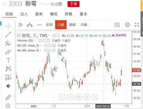 (圖二:聯電股價日 K 線圖,鉅亨網)