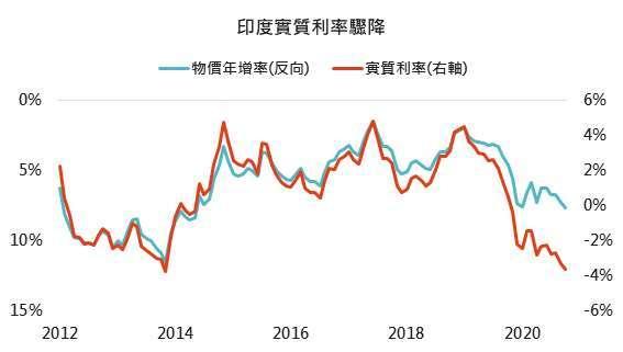 資料來源:Bloomberg,「鉅亨買基金」整理,2020/12/3。