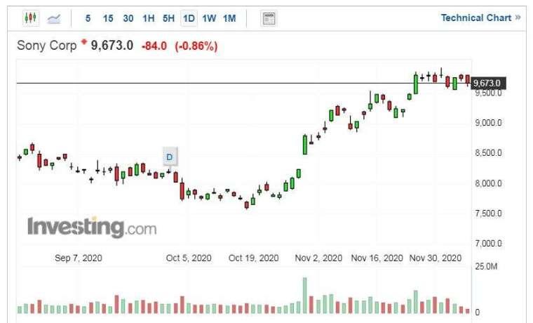 索尼股價走勢日線圖 (圖片:Investing.com)