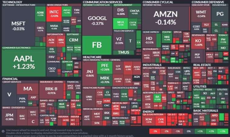標普 11 板塊僅三大板塊收紅,分別是通訊服務、公用事業和資訊科技。能源、房地產和金融領跌。(圖片:FINVIZ)