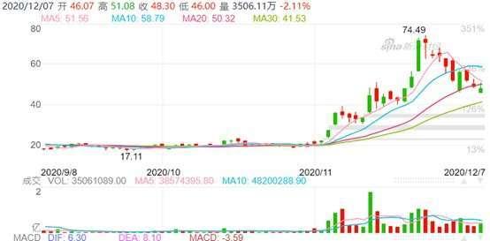 資料來源:新浪財經,小鵬股價日線走勢