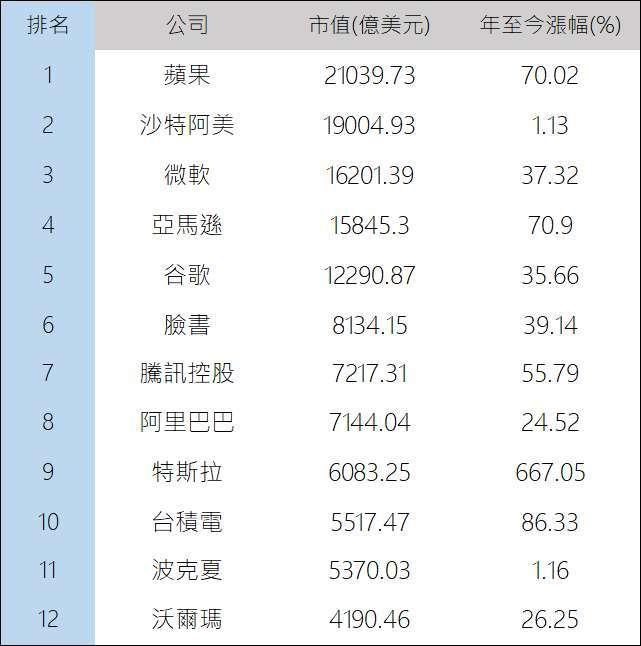 全球市值排名。(鉅亨網記者林薏茹製表)