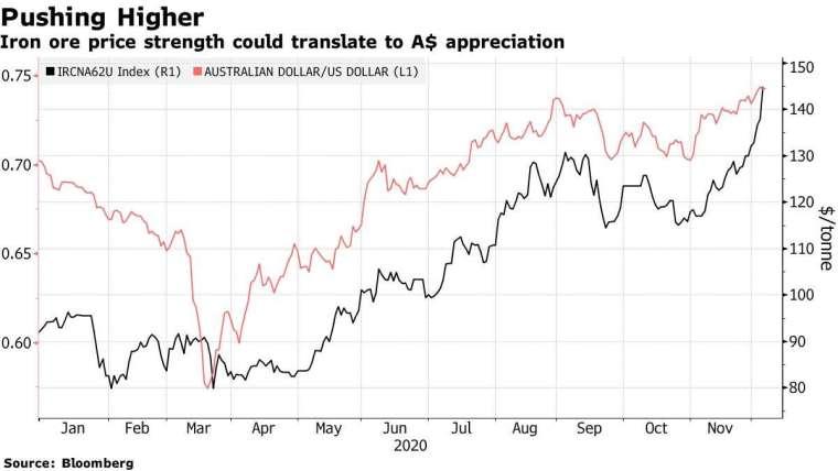 鐵礦砂價格和澳幣走勢。來源: Bloomberg