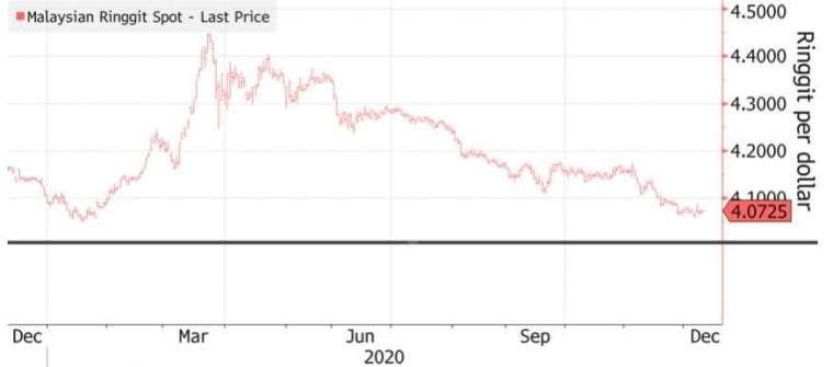 令吉兌美元 11 月大漲 2%。(來源:Bloomberg)