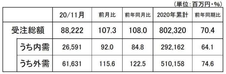 日本 2020 年 11 月工具機訂單統計初值 (圖片來源:JMTBA)
