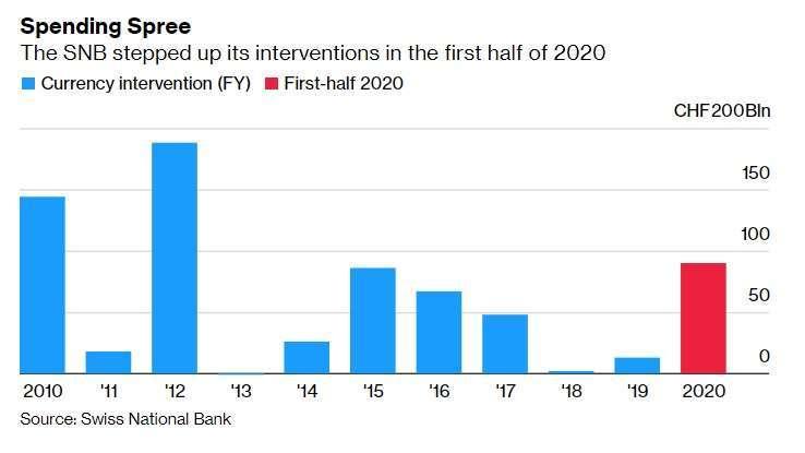 瑞士央行歷年為了平抑瑞郎投入的金額,2020 年僅統計上半年。來源: Bloomberg
