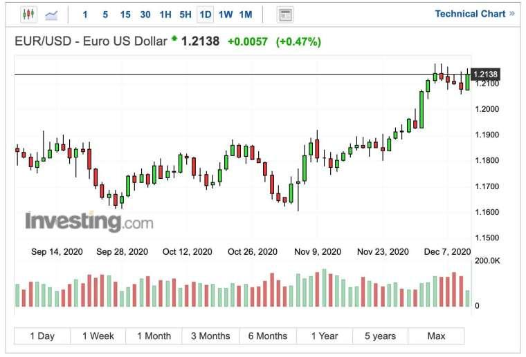 歐元兌美元匯率日線圖 (圖:Investing.com)
