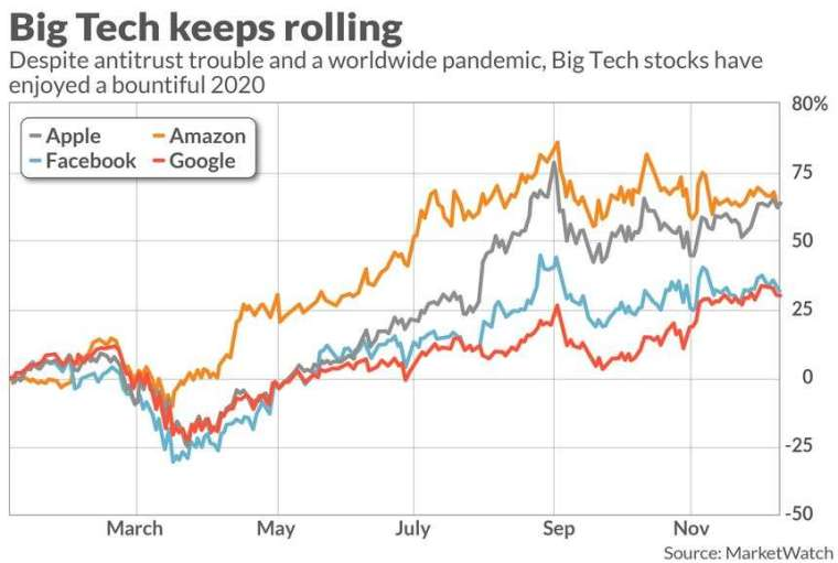 蘋果、亞馬遜、臉書、谷歌今年漲幅變化(圖:Marketwatch)