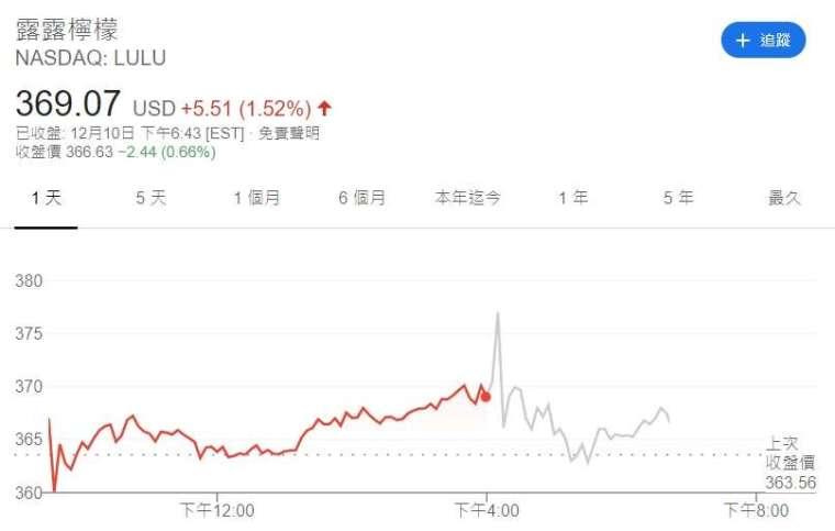 Lululemon 股價走勢。來源: Google