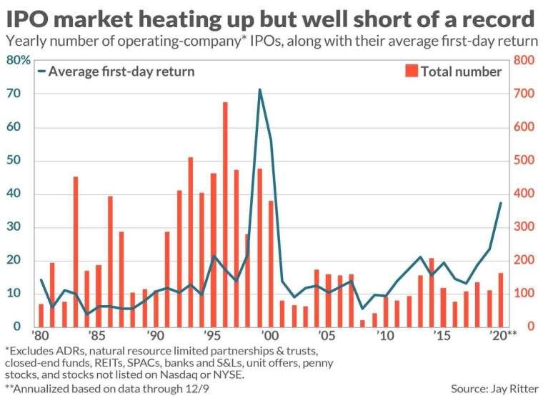 美國 IPO 交易平均首日報酬和 IPO 總家數。來源: MarketWatch