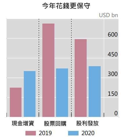 資料來源:BIS,「鉅亨買基金」整理,2020/12/8。