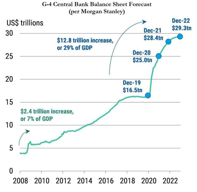 央行資產負債表預測 (圖表取自 Zero Hedge)
