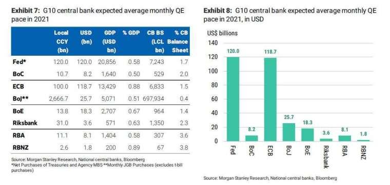 G10 央行與 QE(圖表取自 Zero Hedge)