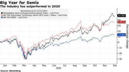 費城半導體指數、標普 500 指數與標普科技業指數今年迄今漲幅。(圖: Bloomberg)