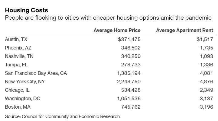 美國城市平均房價和房租。資料來源: Bloomberg
