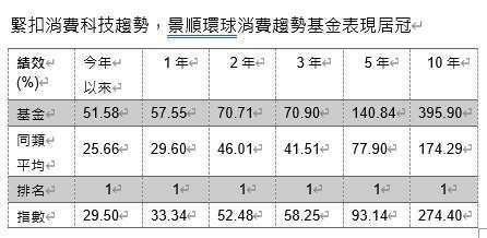 資料來源:晨星,截至 2020 年 11 月 30 日,美元計價,該基金級別為 A 股美元,同類型為台灣核備之境外消費品與服務類別 (共 7 檔),基金指數為 MSCI World Consumer Discretionary Index-ND。過去績效不為未來績效之保證。