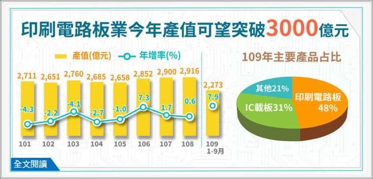 圖:經濟部統計處提供