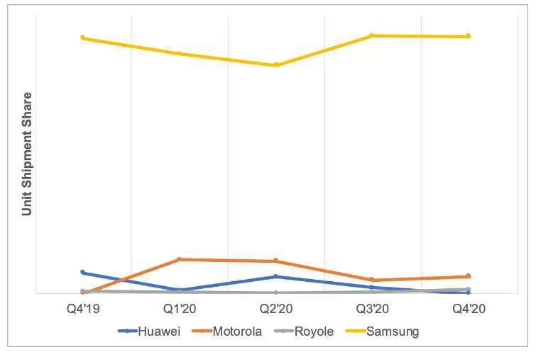 三星電子市占率遠高於其他競爭對手 (圖片:businessinsider)