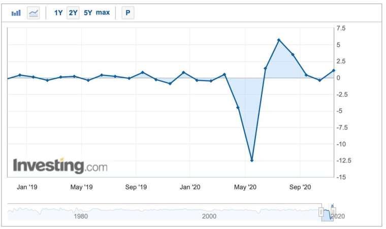 美國工業產出月增率走勢圖 (圖:Investing.com)