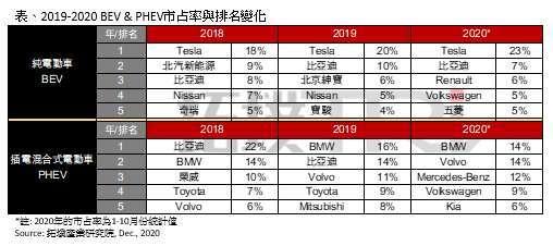 2018-2020 年純電動車與插電混合式電動車市占率與排名變化。(圖: 拓璞產業研究院)