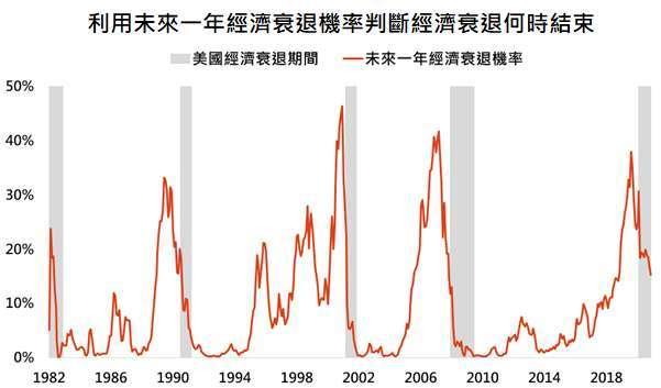 資料來源:Bloomberg,「鉅亨買基金」整理,資料日期: 2020/12/14。此資料僅為歷史數據模擬回測,不為未來投資獲利之保證,在不同指數走勢、比重與期間下,可能得到不同數據結果。