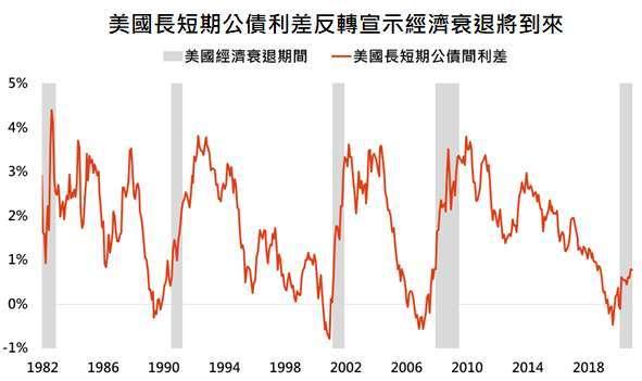 資料來源:Bloomberg,「鉅亨買基金」整理,採美國 10 年公債殖利率減去美國 3 個月國庫券殖利率,資料日期: 2020/12/14。此資料僅為歷史數據模擬回測,不為未來投資獲利之保證,在不同指數走勢、比重與期間下,可能得到不同數據結果。