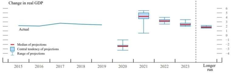國內生產總值 (GDP) 預測值 (圖片:Fed)