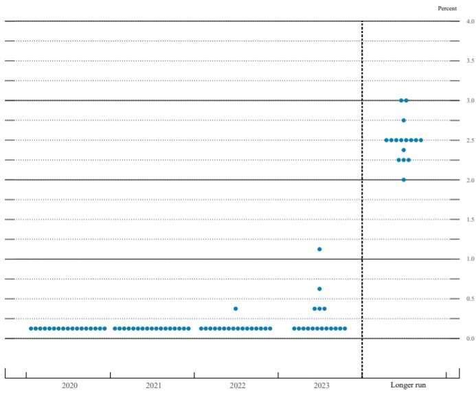FOMC 官員的預測利率點狀圖 (圖片:Fed)